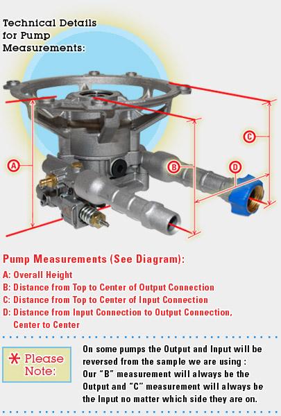 Fna510003 together with Troy Bilt Pressure Washer Pump Kit besides Husky Pressure Washer Pump Repair Page 2 Husky Pressure Washer likewise BRIGGS STRATTON PUMPS further View. on troy bilt 020245 pump